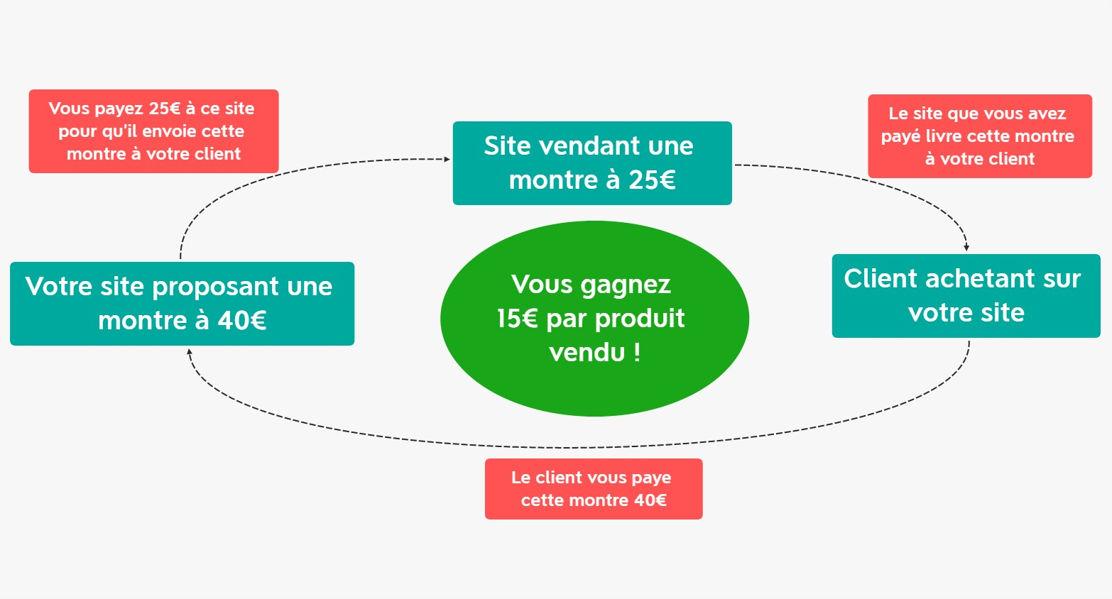 e-commerce dropshipping définition exemple